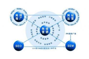 SEO营销和其他网络营销方式的区别?
