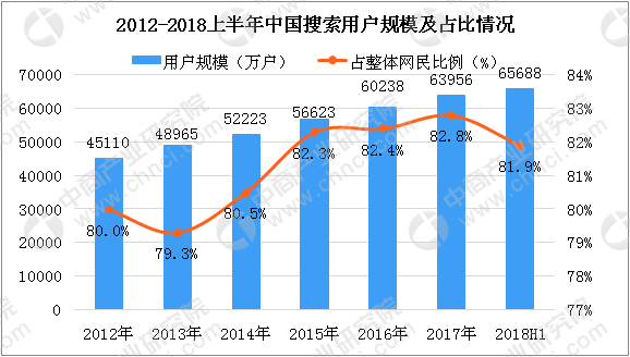 2018年搜索引擎排行榜,年度流量占比分析