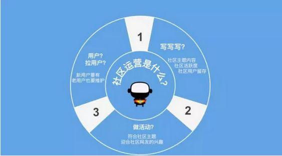 【干货】2018年如何成功运营网络社交媒体帐号