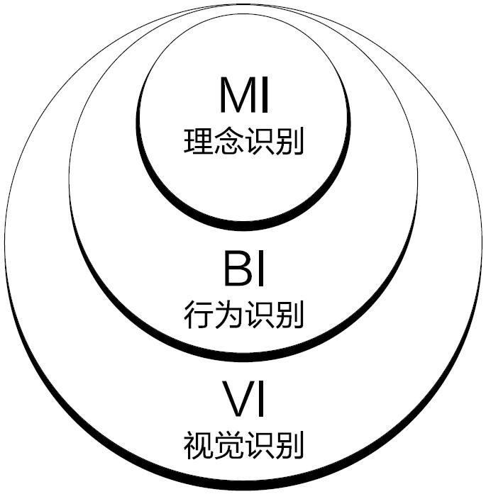 企业VI设计相关知识点(基础识别篇)
