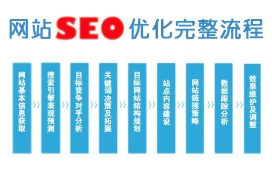 网站seo怎么优化关键词