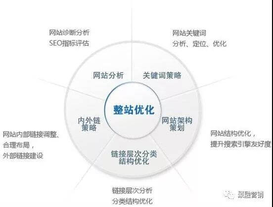 Google seo和百度seo优化推广的20点不同之处
